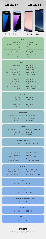 Samsung Galaxy S8 VS S7