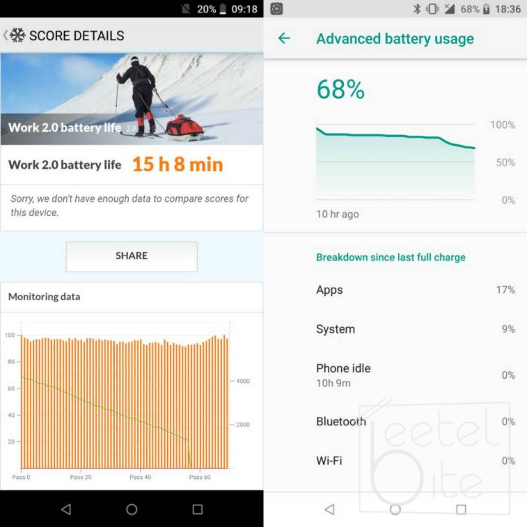 Zenfone Max Pro M1 Battery and PC Mark