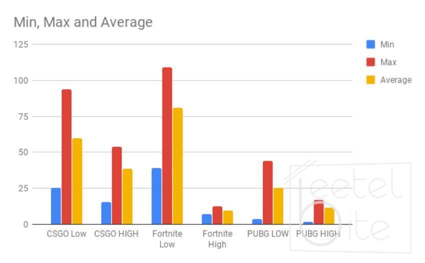 Lenovo, IdeaPad, IdeaPad 330, Gaming Review